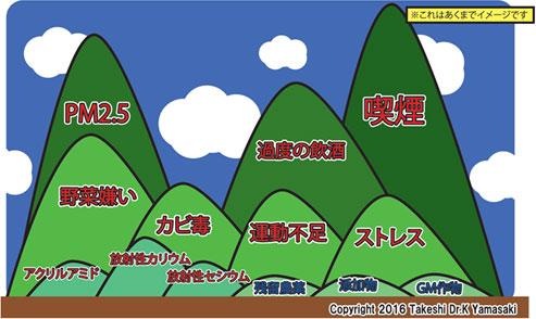 発がんリスクに関する大小の山々